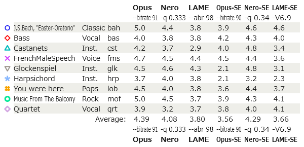 Although Opus 64kbps And Nero Matched Lame 96kbps On The Google MUSHRA Listening Test In 2011 SoundExpert Behaves Poorly